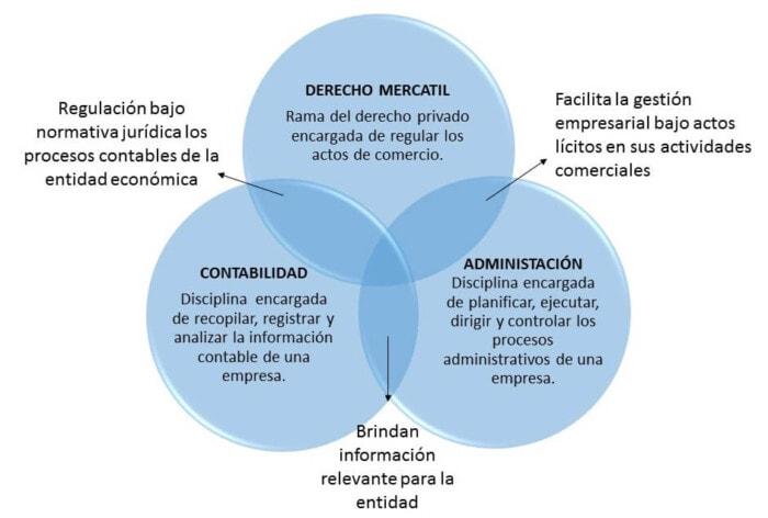 Ejemplo tres de diagrama de Venn